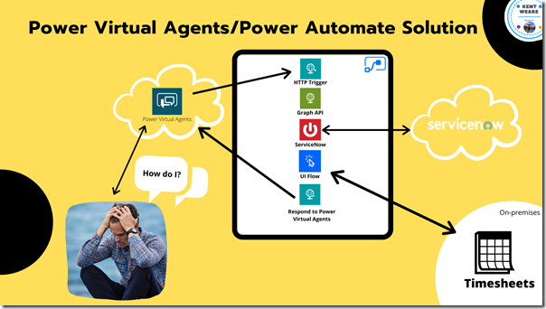 Connecting Power Virtual Agents to Power Automate - UI Flows