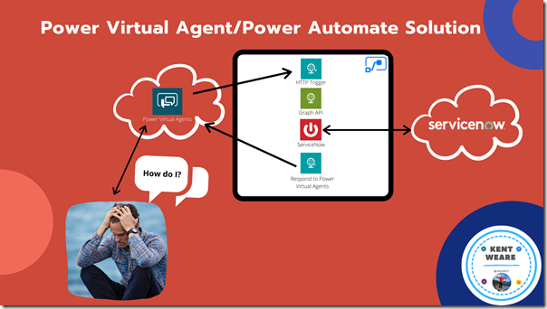 Connecting Power Virtual Agents to ServiceNow